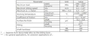 deva bm bound metal sliding material plates properties