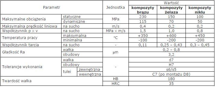 devametal parametry - Łożyska ślizgowe z materiału deva.metal