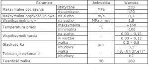 (Polski) deva tex materiał ślizgowy właściwości