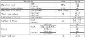 dp31 sliding material properties