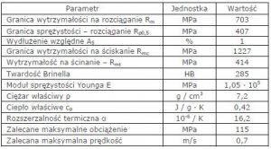 Materiał ślizgowy a21 właściwości
